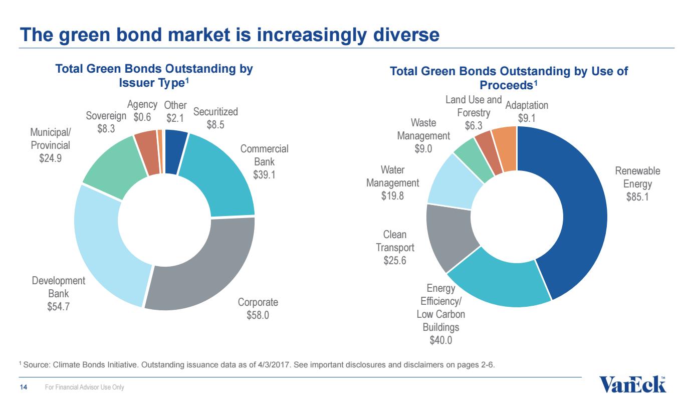 Etfs Masters Vaneck Talk Green Bonds