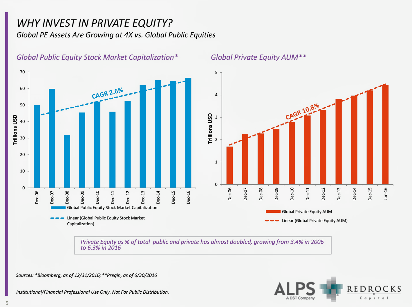 Private Equity For The Layman