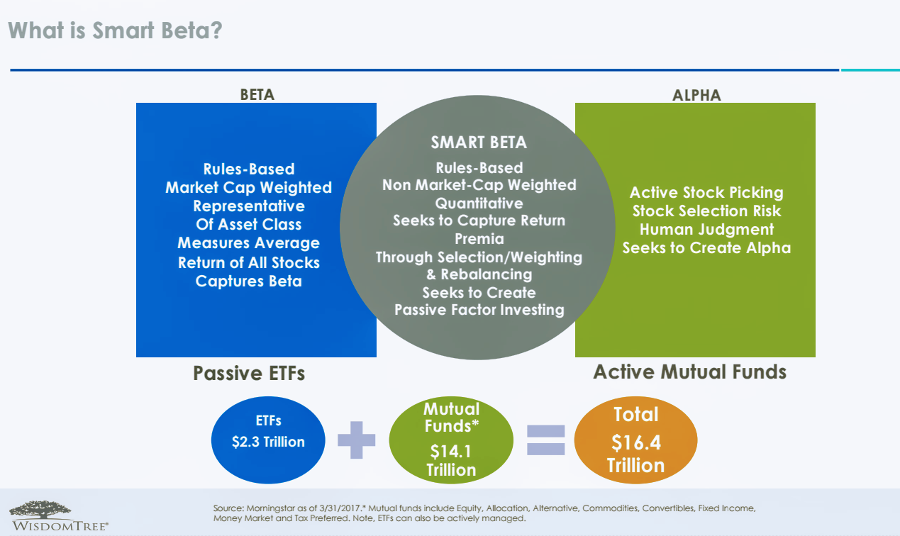 Smart beta will lead a great migration out of mutual funds of alternative index construction rules to traditional market capitalization based indices or simple benchmarks like the russell 2000 for instance buycottarizona Choice Image